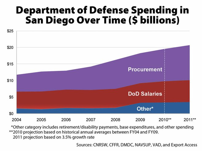 What will happen to San Diego when the local defense spending decreases?