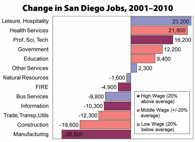 While tourism and health jobs increased over the past decade in 