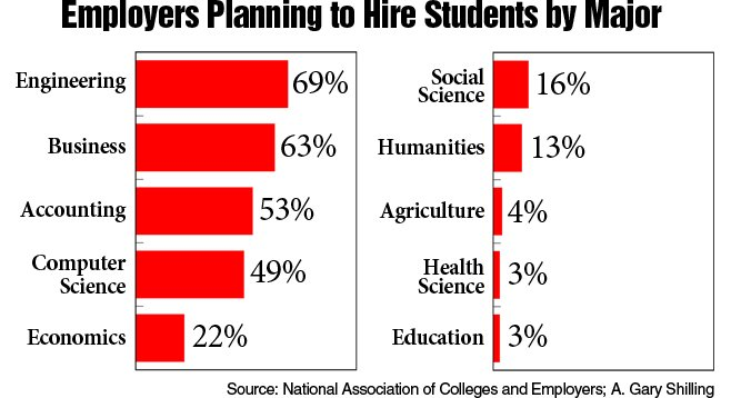 Employers want engineering grads the most.