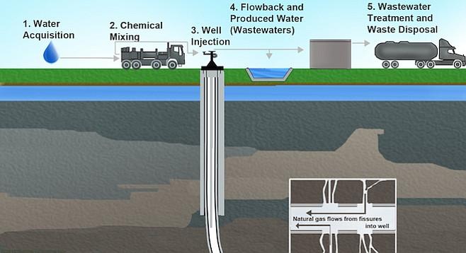 Steps taken in hydraulic fracking