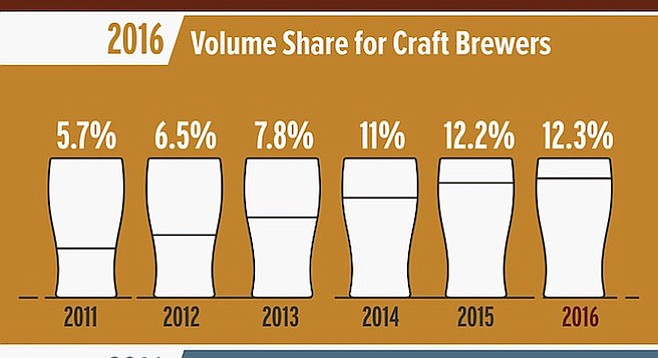 Craft beer's gains slowed after kicking sellouts out of the club.