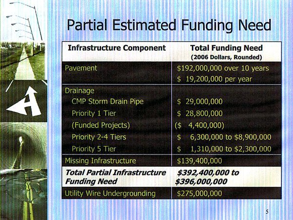 This is a picture of a slide showing the amount of money it would take in 2007 dollars to fix the infrastructure problems in Chula Vista. More at wwwchulavistaissues.org