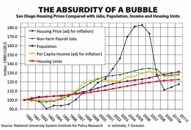 Housing values, which are down 36 percent from their peak of late 2005, may not recover for a couple of decades.