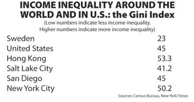 San Diego's income inequality reflects the national average.