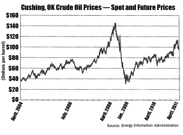 A chart from a traders' lawsuit alleging how oil prices rose in 2008 from speculation