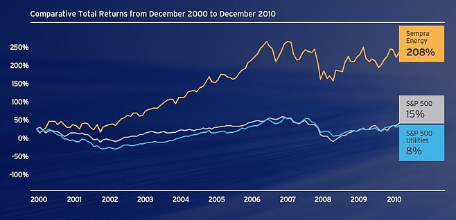From Sempra's 2010 Annual Report