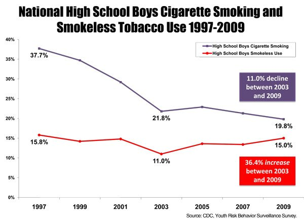 Use of chewing tobacco among teen boys is rising. Are their baseball heroes to blame?