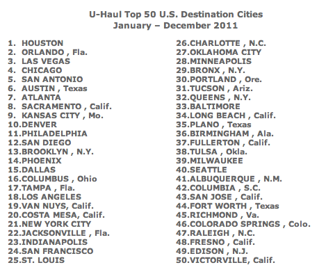 """The 2011 Top 50 U.S. Destination Cities"""