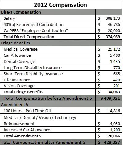 Compensation chart provided by MTS public relations.