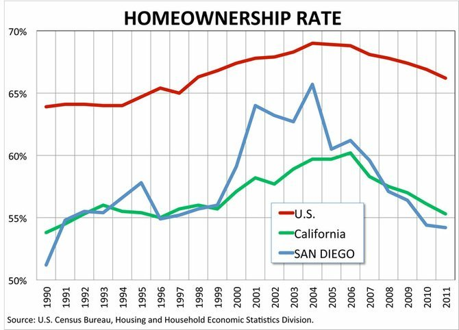 San Diego's home ownership spiked over 65 percent in the bubble years. Now it's below 55 percent.