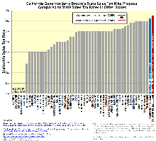 California state sales tax rates compared to the other 49 states. Includes possible Proposition 30 tax hikes.