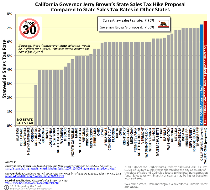 CHART: California State Sales Tax Rate and Proposition 30 Increases Compared to the State Sales Tax Rate in 49 Other States