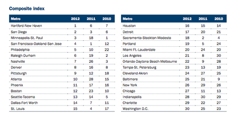 screen shot taken from Ameriprise Financial