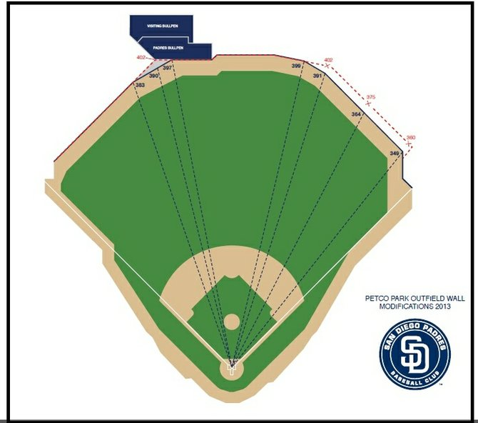Petco Park, 2013, according to the Padres management.