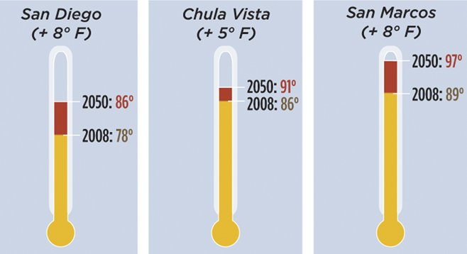 "Data from the San Diego Foundation's ""San Diego's Changing Climate: A Regional Wake-Up Call"""