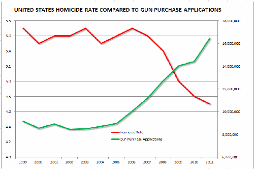 Homicide rate per 100,000 compared to gun purchase applications