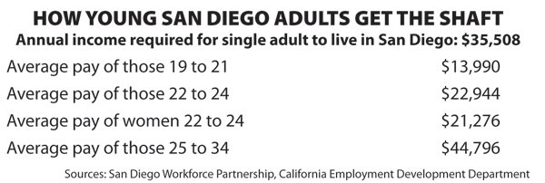 The under-25 set in San Diego averages $15,000 below what the Workforce Partnership deems the minimum needed to survive.