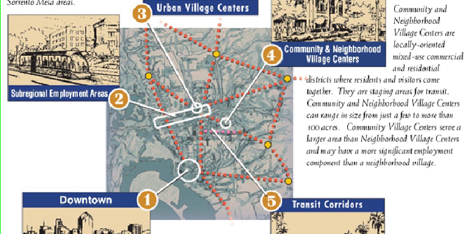 Image of San Diego City of Villages plan from reinventingthegeneralplan.org