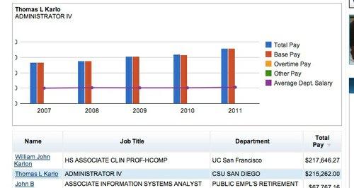 Karlo pay history (source: Sacramento Bee)