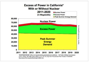 We have 20% excess power without any NUCLEAR ENERGY IN CA