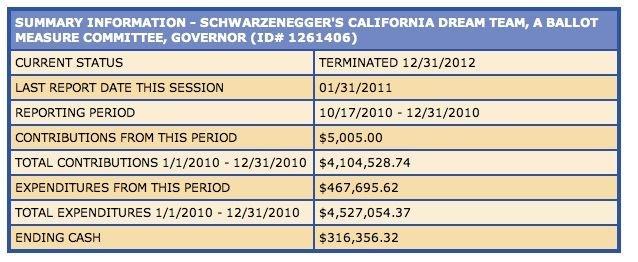 "Schwarzenegger controlled ""Dream Team"" political committee"