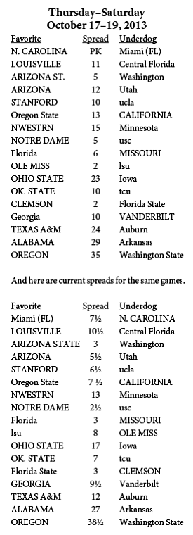 Golden Nugget college football spreads