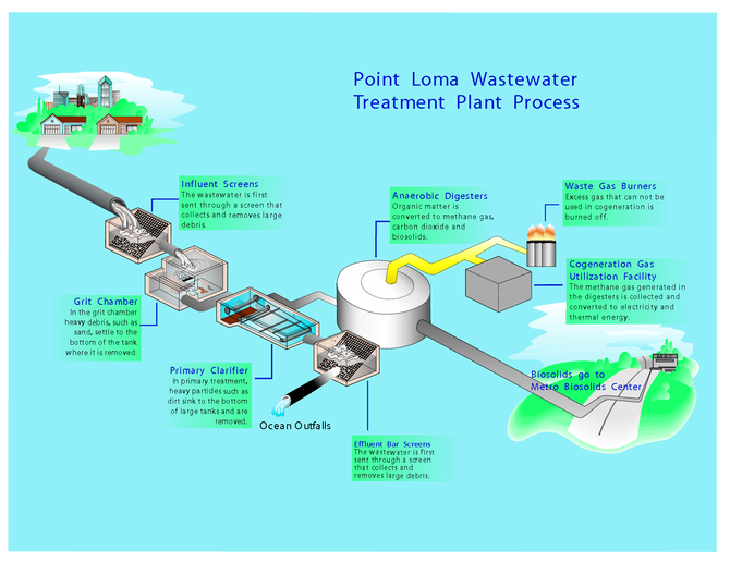 Point Loma Wastewater Treatment Plant process