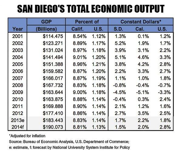San Diego's Total Economic Ouput