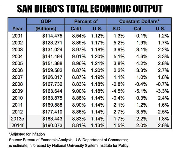 San Diego's Total Economic Ouput