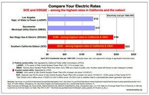 Southern California has some of the most expensive electricity in the USA, thanks to SCE, SDG&E and the CPUC...