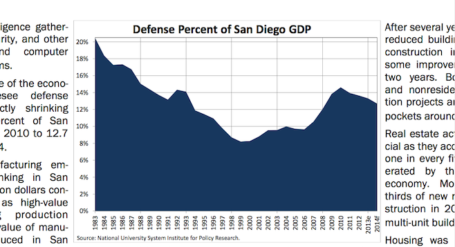 (graphs from San Diego Economic Ledger),  February 2014
