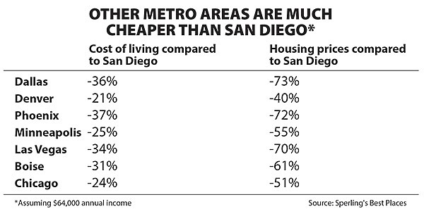 Why More People Leave Than Enter San Diego San Diego Reader