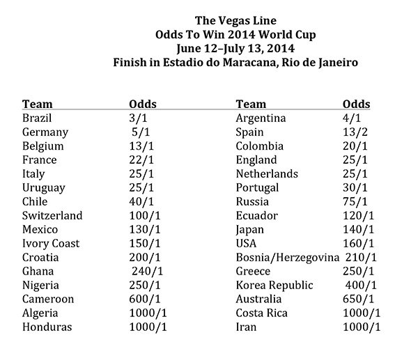 Some Notes regarding my World Cup 2018 Odds