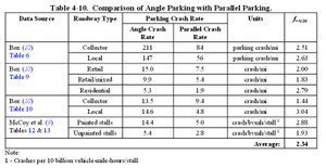 Angle vs Curb parking Crash Rates