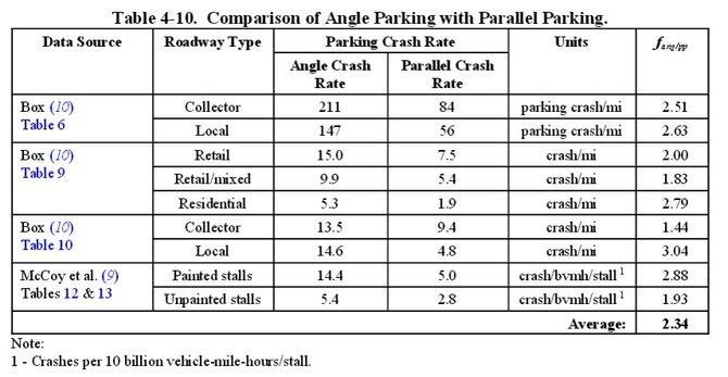 Angle vs Curb parking Crash Rates