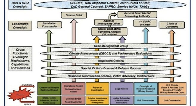Department of Defense sexual assault response flow chart