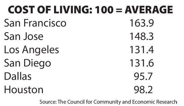 housing costs in the san diego San diego (kgtv) -- new numbers show san diego housing costs are taking up more than a third of people's income 57 percent of renters spend more than a third on housing and so do 40 percent of homeowners that's the result of the annual equinox project released thursday by the center for.