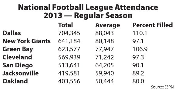 Between 2010 and last year, the highest percentage of Chargers seats filled was 91.9.