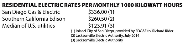 Southern California Electric >> California Electricity Rates Top Nation S By Far San Diego Reader