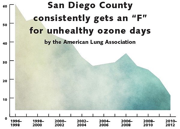 Burning fossil fuels is the main culprit. Chart indicates number of unhealthy ozone days per year as a weighted average.