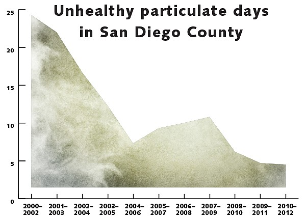 These fine-particle airborne chemicals come from solvents, metals, smoke, dust, and soot. Chart indicates number of unhealthy particulate days per year as a weighted average.