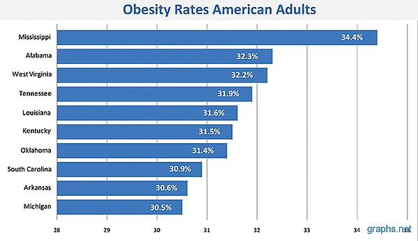 Residents of Southern states suffer more from obesity.