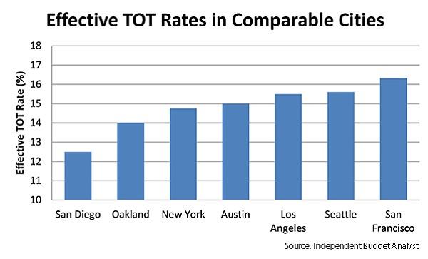 Effective TOT Rates chart