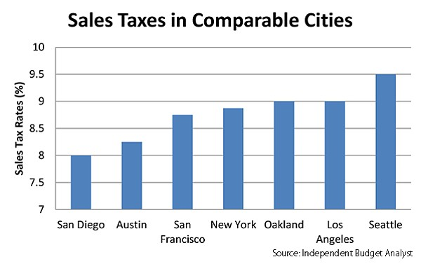 Chart of sales taxes in comparable cities