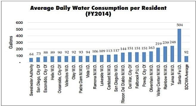Water use categorized by the county's 23 distribution networks