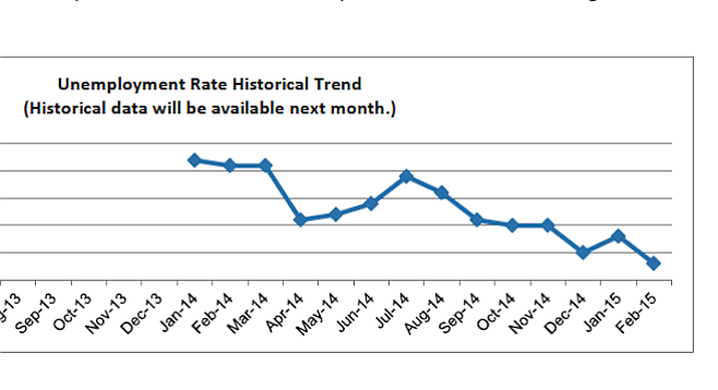 San Diego unemployment rate over the past year