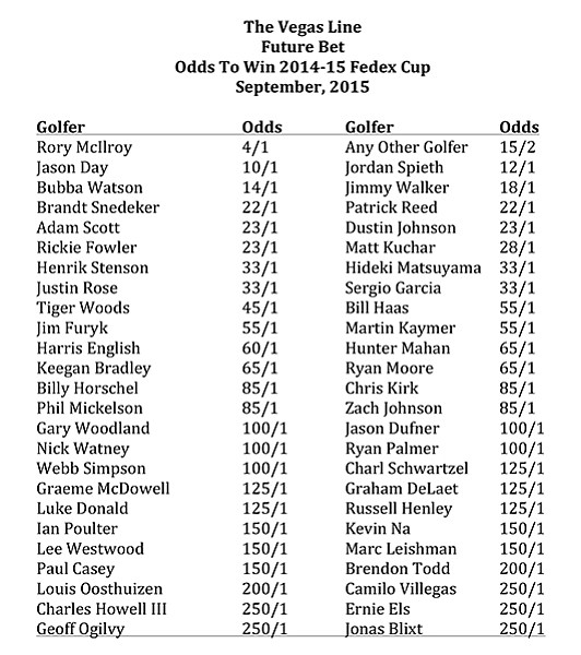 Odds to Win 2014–15 Fedex Cup: September, 2015