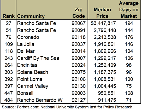 San Diego areas among Forbes 500 most expensive housing zip codes, 2014