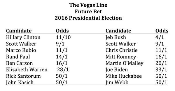 Future Bet: 2016PresidentialElection