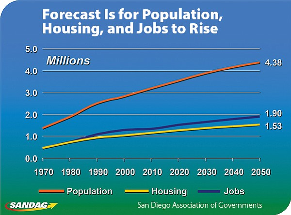San Diego County population, housing, and jobs are expected to grow.